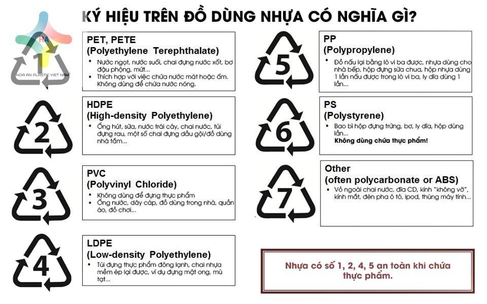 Các kí hiệu trên bao bì nhựa bạn nhất định phải ghi nhớ